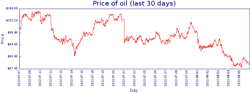 30-day price graph