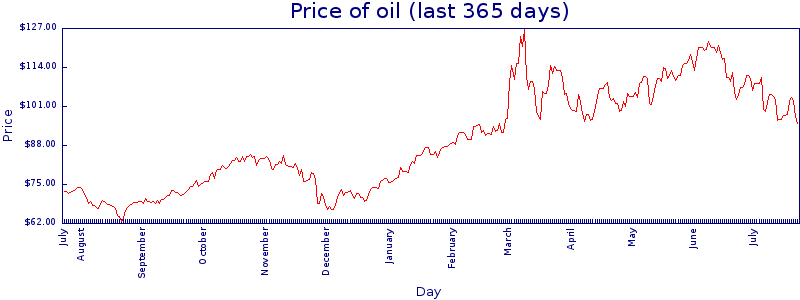 365-day price graph