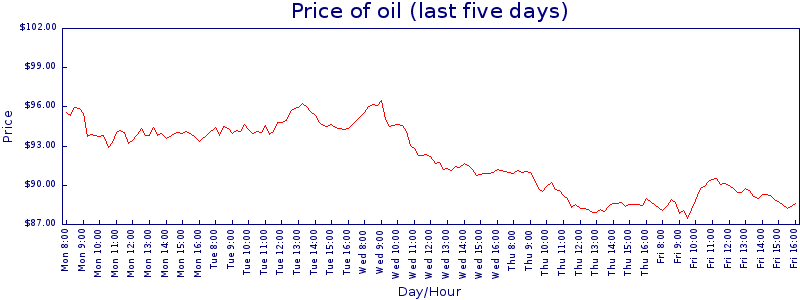 Five-day price graph